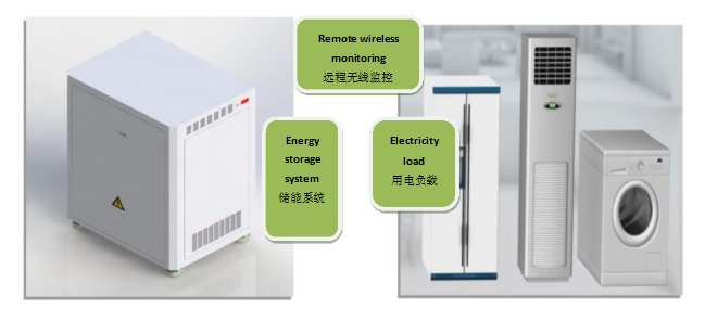 LiFePO4 Battery Pack 48V 200AH 10KW for Household Energy Storage System